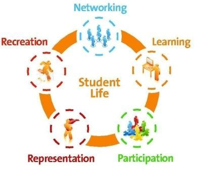 Importance Of Co-Curricular Activities In Students Life